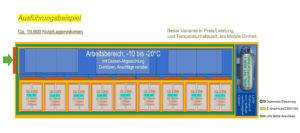 Container zur Lagerung von Corona Impftsoffen