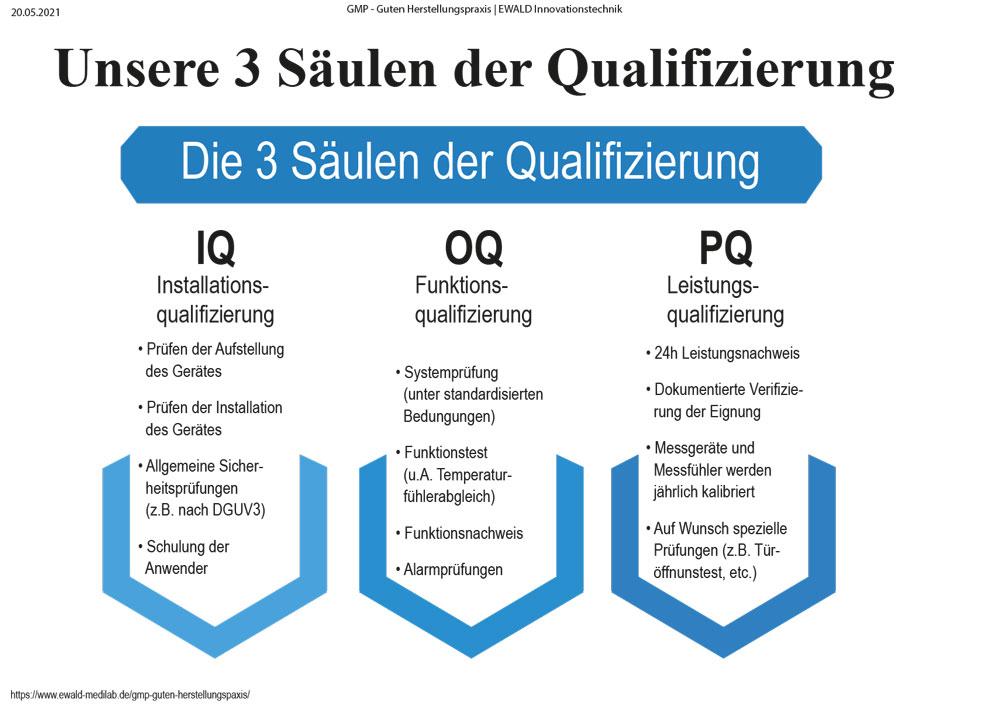 Drei Säulen der Qualifizierung